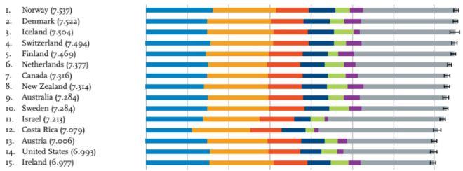 2017年世界幸福度ランキング