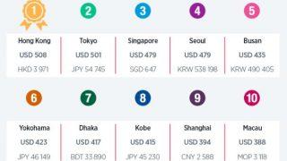 最も費用がかかる出張先(世界の都市)はどこ?ニューヨークが1日793ドルで1位、アジアでは香港が最高値
