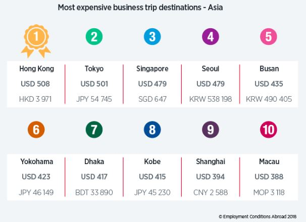 Asia's most expensive cities for business travel