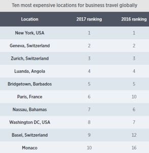 Ten most expensive locations for business travel globally