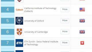 世界大学ランキング2019は1位「マサチューセッツ工科大学」、アジアでは11位の「シンガポール国立大学」がトップ、東京大学も健闘