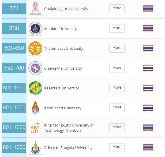 タイ国内大学ランキング2019