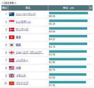 世界のビジネス環境ランキング2019