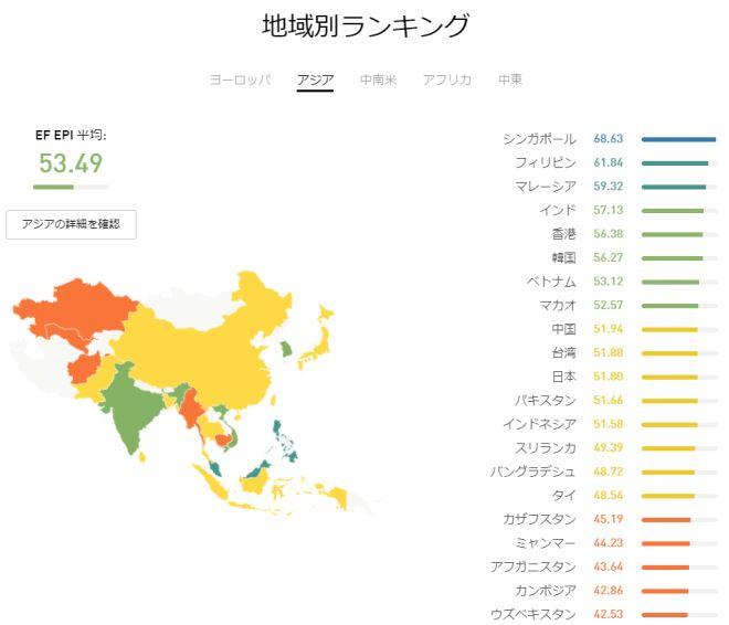 地域別ランキング(アジア)