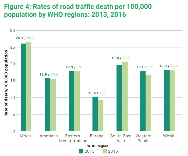 Global Status Report on Road Safety 2018