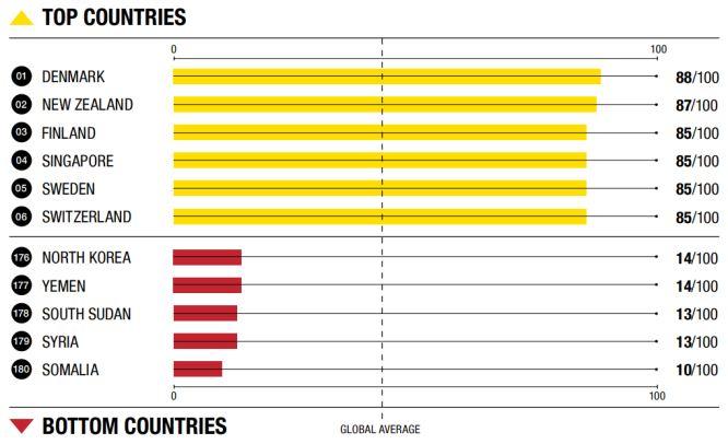 2018年度腐敗認識指数