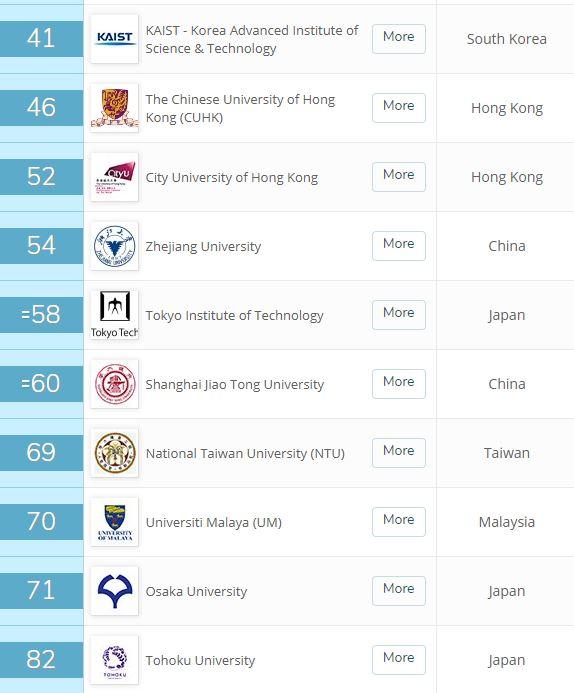 世界大学ランキング2020