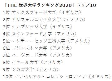 「THE 世界大学ランキング2020」トップ10