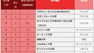 就職に強い大学第1位はマサチューセッツ工科大学、日本トップは東京大学の23位、タイ国内は?