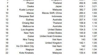 新型コロナウイルスの感染リスクの高い都市1位にバンコク、東京は第5位