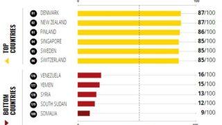 タイの清廉度は180カ国中101位、日本は20位~「2019年度腐敗認識指数」