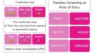 タイの新型コロナ新規感染者2か月ぶりに報告なし(5月13日)