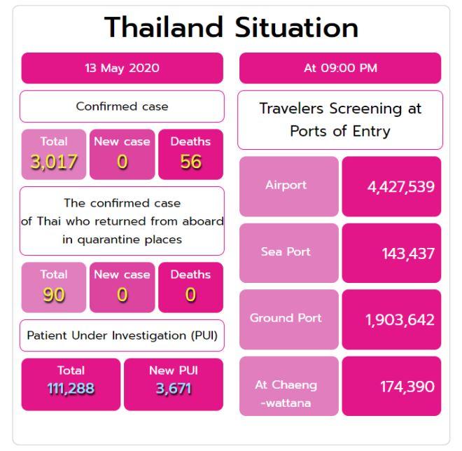タイの感染者数は0人増加で3,017人、2,844人回復、56人死亡(2020年月5月13日現在)