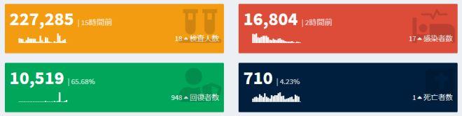 感染者数16,804人、回復者数10,519人、死亡者数710人(5月13日現在)