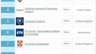 世界大学ランキング2021は1位「マサチューセッツ工科大学」、アジアでは11位の「シンガポール国立大学」がトップ、東京大学は2ランクダウンの24位に