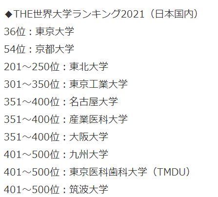 THE世界大学ランキング2021(日本国内)